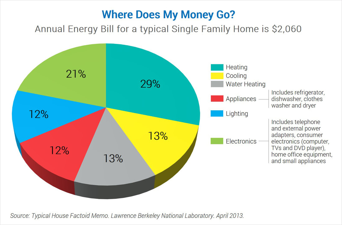 You Re Not Alone If Asking What The Average Gas And Electric Bill Is In Us